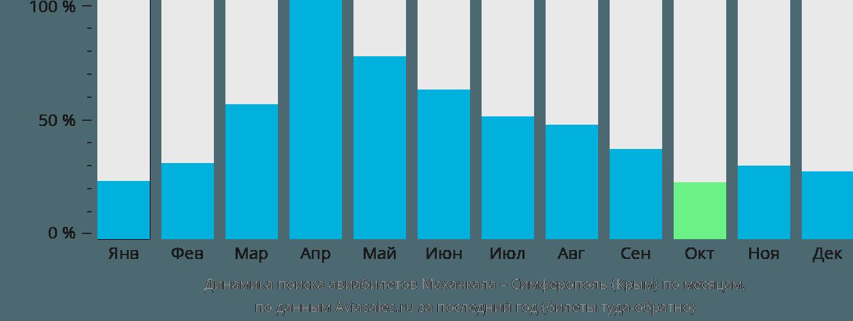 Динамика поиска авиабилетов из Махачкалы в Симферополь по месяцам