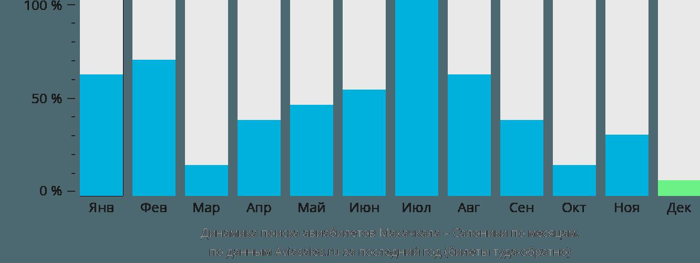 Динамика поиска авиабилетов из Махачкалы в Салоники по месяцам