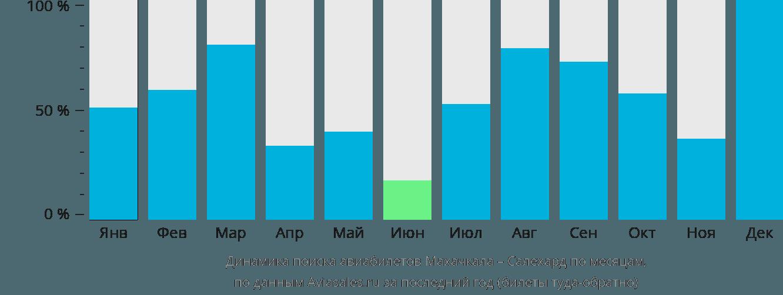 Динамика поиска авиабилетов из Махачкалы в Салехард по месяцам