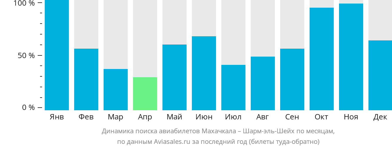Динамика поиска авиабилетов из Махачкалы в Шарм-эль-Шейх по месяцам