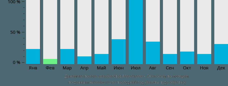 Динамика поиска авиабилетов из Махачкалы в Стокгольм по месяцам
