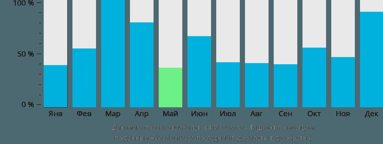 Динамика поиска авиабилетов из Махачкалы в Ташкент по месяцам