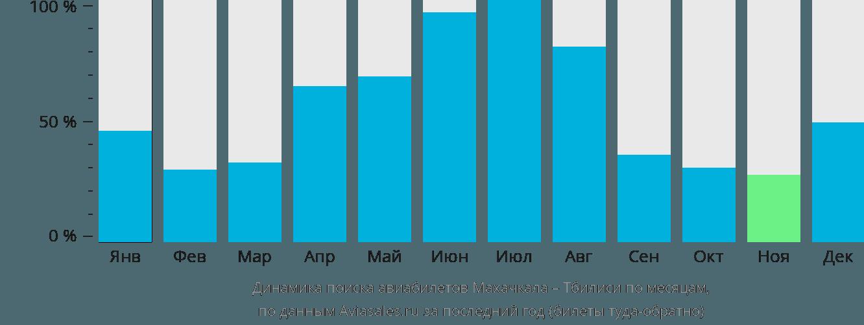 Динамика поиска авиабилетов из Махачкалы в Тбилиси по месяцам