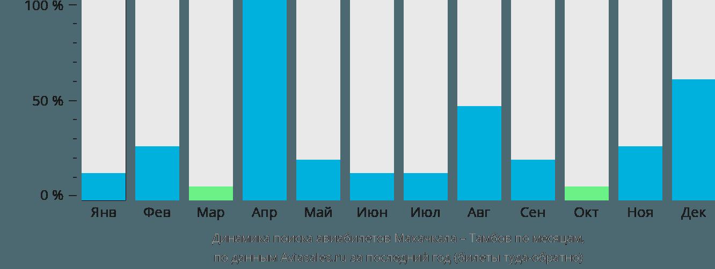 Динамика поиска авиабилетов из Махачкалы в Тамбов по месяцам