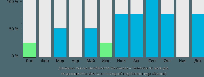 Динамика поиска авиабилетов из Махачкалы на Тенерифе по месяцам