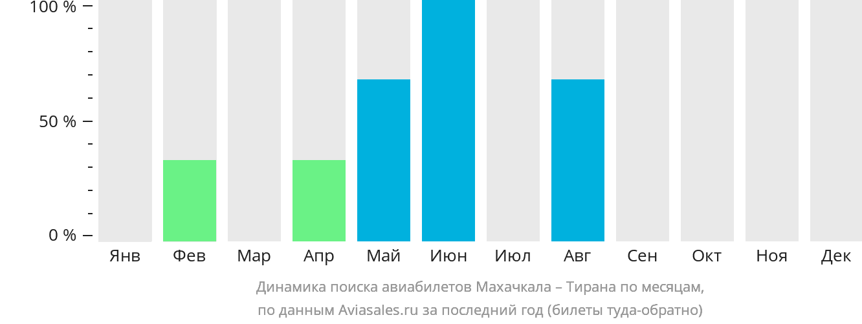 Динамика поиска авиабилетов из Махачкалы в Тирану по месяцам