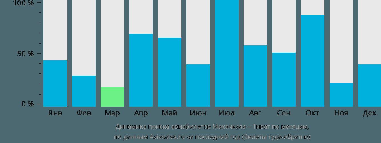 Динамика поиска авиабилетов из Махачкалы в Тиват по месяцам
