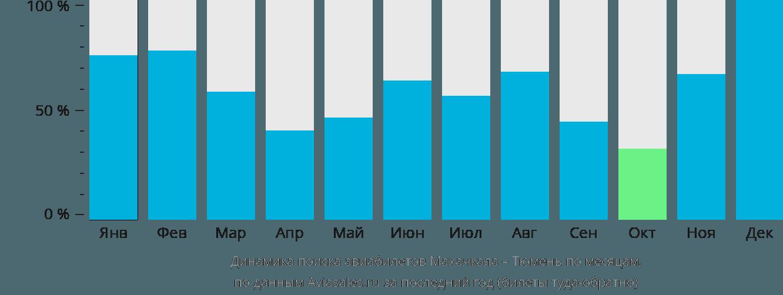 Динамика поиска авиабилетов из Махачкалы в Тюмень по месяцам