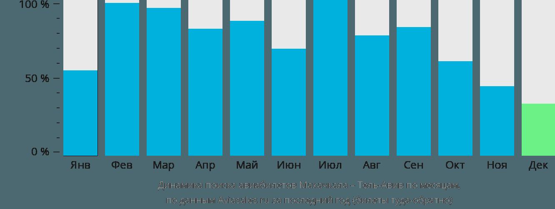 Динамика поиска авиабилетов из Махачкалы в Тель-Авив по месяцам