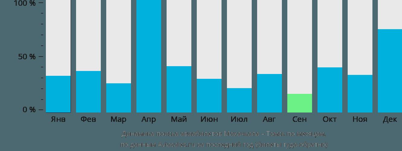 Динамика поиска авиабилетов из Махачкалы в Томск по месяцам