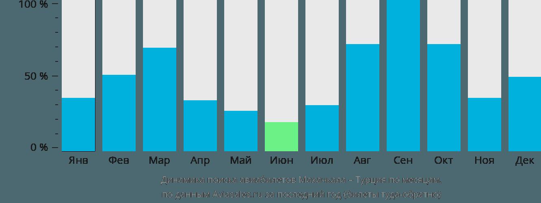 Динамика поиска авиабилетов из Махачкалы в Турцию по месяцам