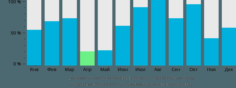 Динамика поиска авиабилетов из Махачкалы в Украину по месяцам