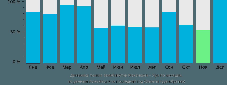 Динамика поиска авиабилетов из Махачкалы в Уфу по месяцам