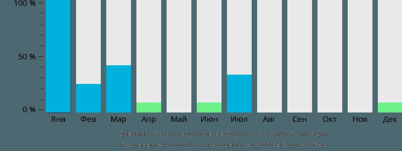 Динамика поиска авиабилетов из Махачкалы в Урумчи по месяцам
