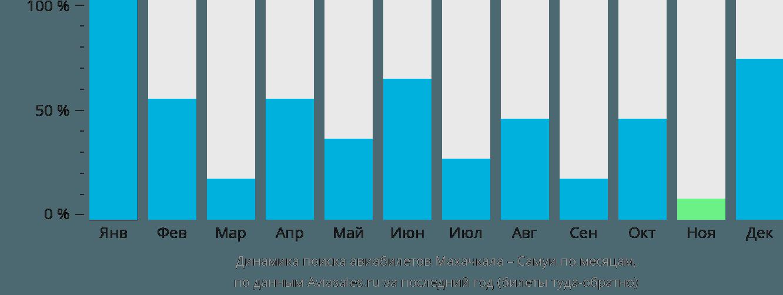 Динамика поиска авиабилетов из Махачкалы на Самуи по месяцам
