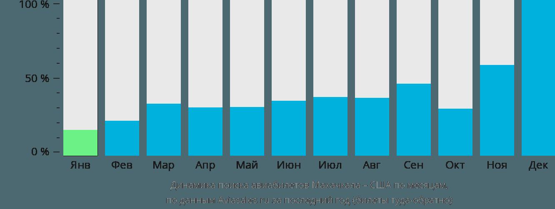 Динамика поиска авиабилетов из Махачкалы в США по месяцам