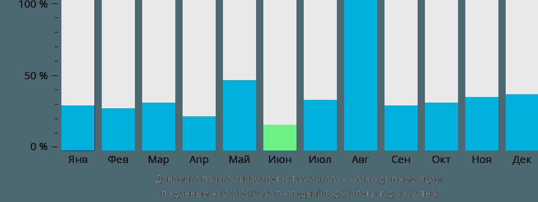 Динамика поиска авиабилетов из Махачкалы в Улан-Удэ по месяцам
