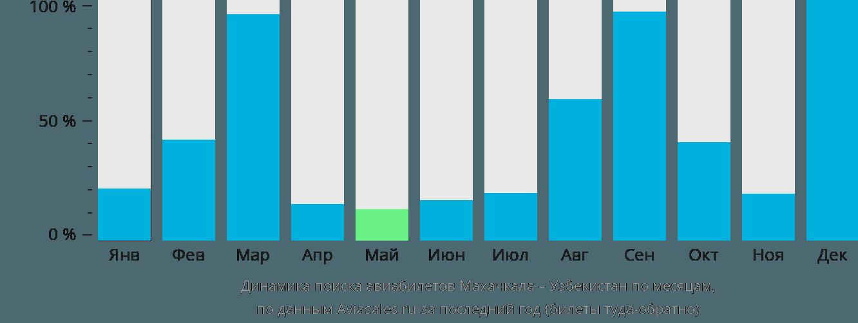 Динамика поиска авиабилетов из Махачкалы в Узбекистан по месяцам