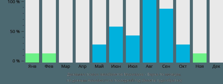 Динамика поиска авиабилетов из Махачкалы в Варну по месяцам