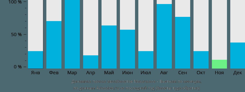 Динамика поиска авиабилетов из Махачкалы в Вьетнам по месяцам