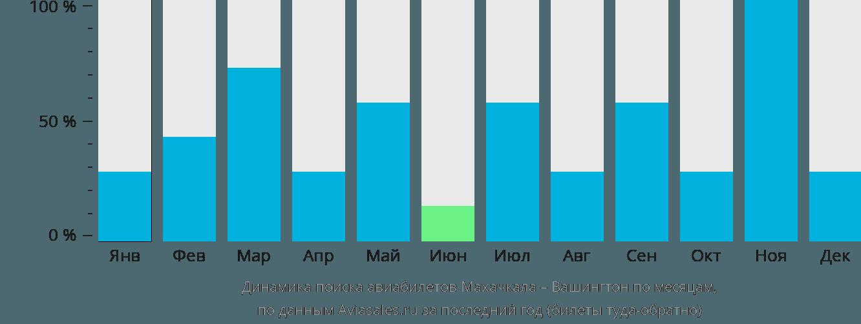 Динамика поиска авиабилетов из Махачкалы в Вашингтон по месяцам