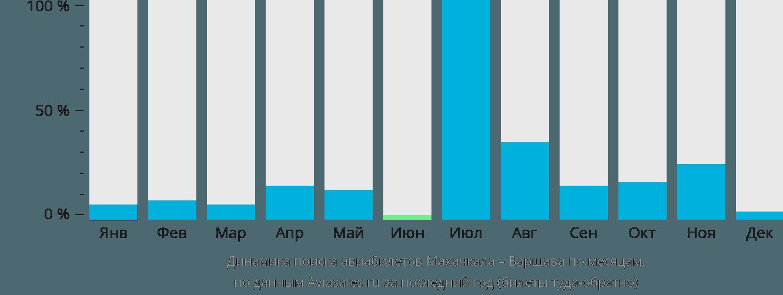 Динамика поиска авиабилетов из Махачкалы в Варшаву по месяцам