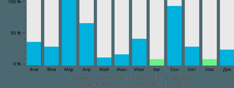 Динамика поиска авиабилетов из Махачкалы в Якутск по месяцам