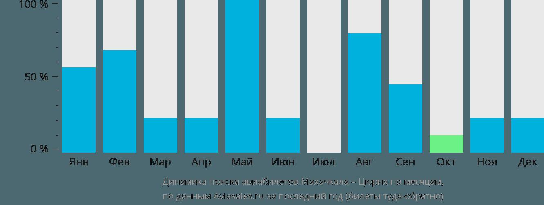 Динамика поиска авиабилетов из Махачкалы в Цюрих по месяцам