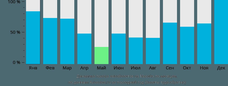 Динамика поиска авиабилетов из Масейо по месяцам
