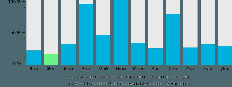 Динамика поиска авиабилетов из Медельина в Мадрид по месяцам