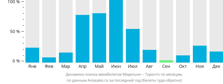Динамика поиска авиабилетов из Медельина в Торонто по месяцам