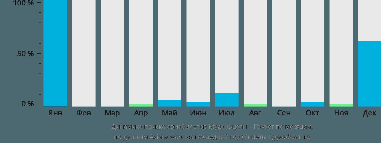 Динамика поиска авиабилетов из Муданьцзяна на Пхукет по месяцам