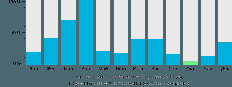 Динамика поиска авиабилетов из Мандалая по месяцам
