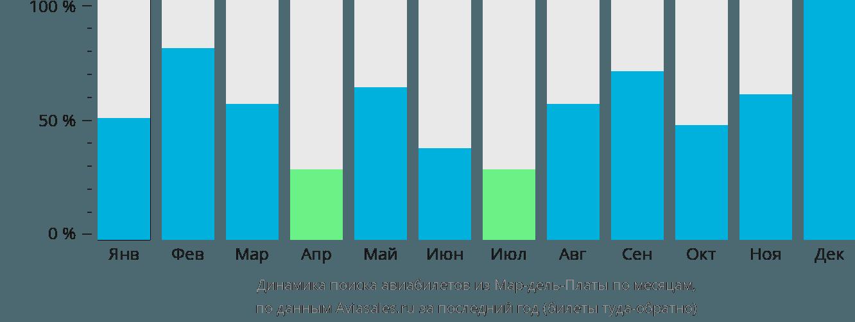 Динамика поиска авиабилетов из Мар-дель-Платы по месяцам