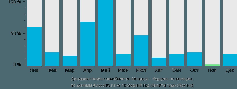 Динамика поиска авиабилетов из Мендосы в Кордову по месяцам