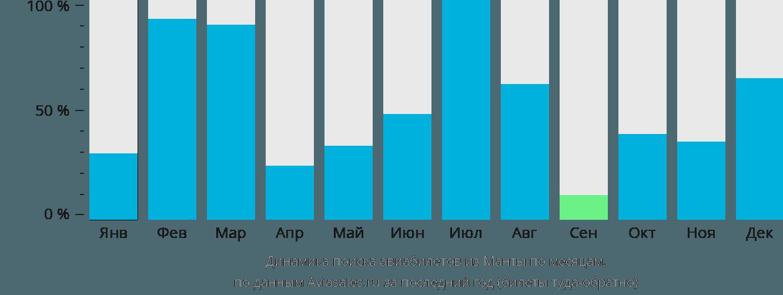 Динамика поиска авиабилетов из Манты по месяцам