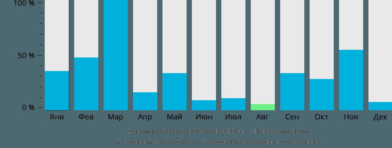 Динамика поиска авиабилетов из Манты в Кито по месяцам