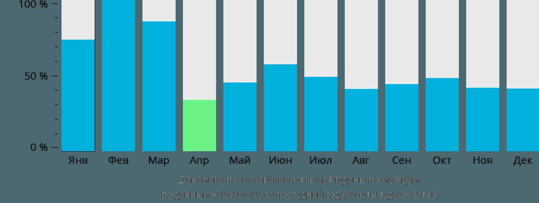 Динамика поиска авиабилетов из Медины по месяцам