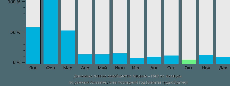 Динамика поиска авиабилетов из Медины в ОАЭ по месяцам