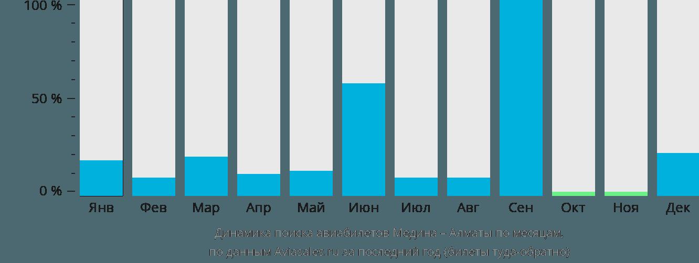 Динамика поиска авиабилетов из Медины в Алматы по месяцам