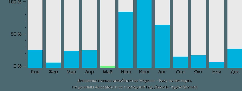 Динамика поиска авиабилетов из Медины в Баку по месяцам