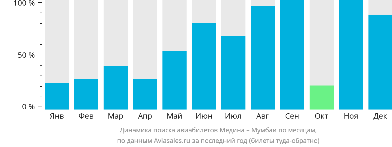 Динамика поиска авиабилетов из Медины в Мумбаи по месяцам