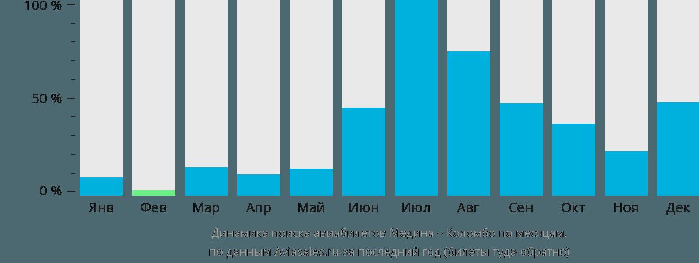 Динамика поиска авиабилетов из Медины в Коломбо по месяцам