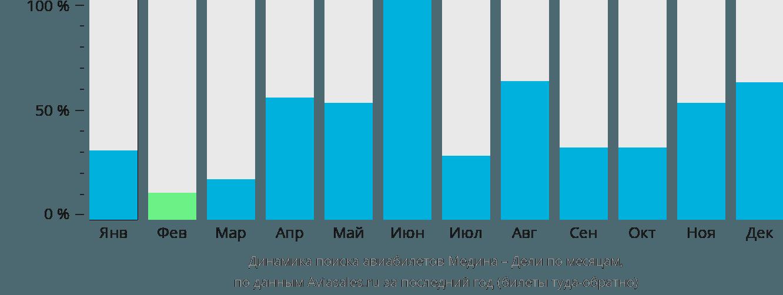 Динамика поиска авиабилетов из Медины в Дели по месяцам
