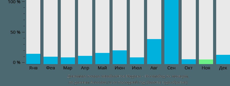 Динамика поиска авиабилетов из Медины в Исламабад по месяцам