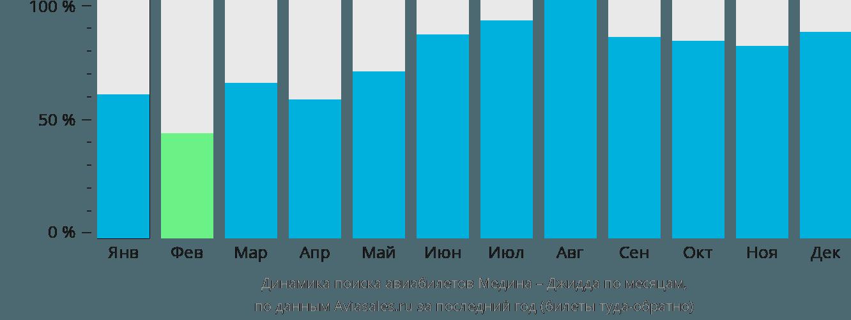 Динамика поиска авиабилетов из Медины в Джидду по месяцам