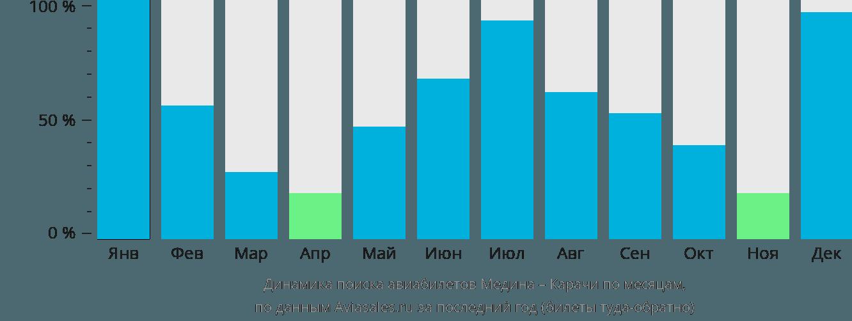 Динамика поиска авиабилетов из Медины в Карачи по месяцам