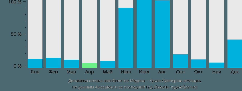 Динамика поиска авиабилетов из Медины в Куала-Лумпур по месяцам
