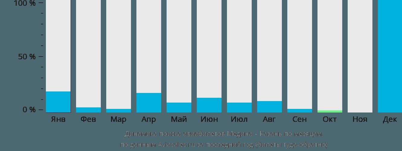 Динамика поиска авиабилетов из Медины в Казань по месяцам