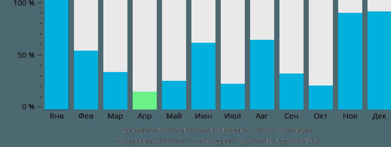 Динамика поиска авиабилетов из Медины в Лахор по месяцам